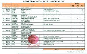 Daftar atlet Kaltim peraih medali hari ke 10 PON XIX/2016.